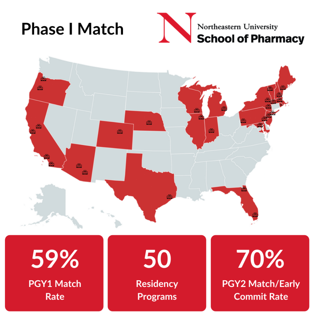 Phase I Match Residencies Graphic